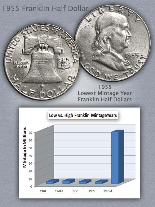 1955 Franklin Half Infograhic