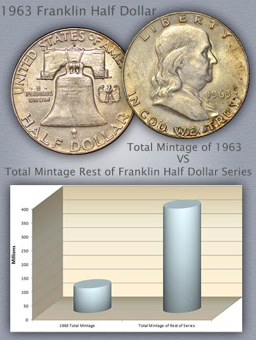 1963 Franklin Half Infograhic