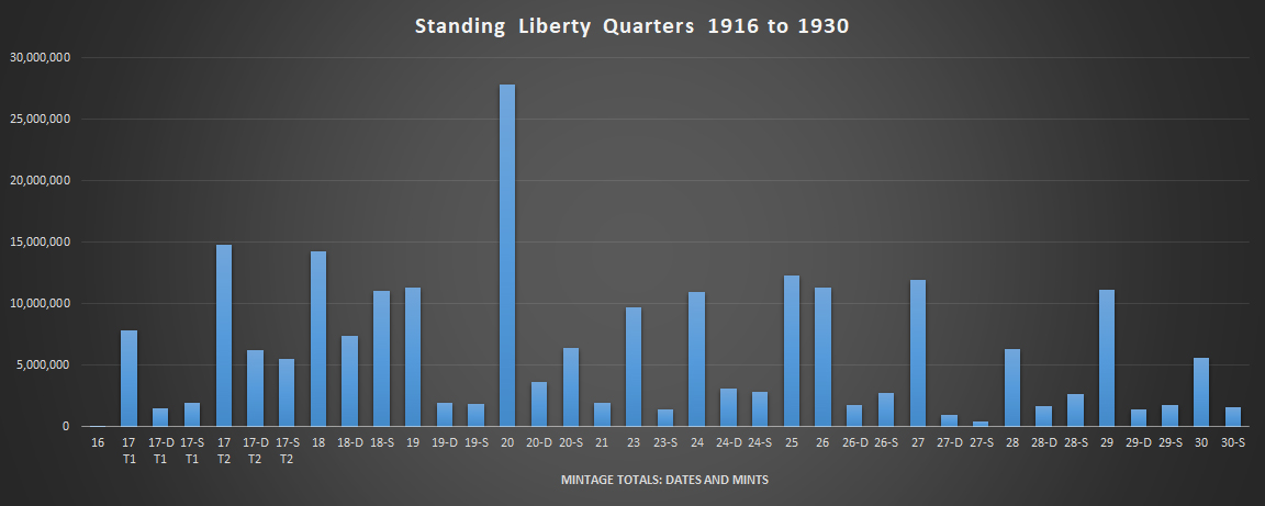 Mintage Standing Liberty Quarters - Dates and Mints