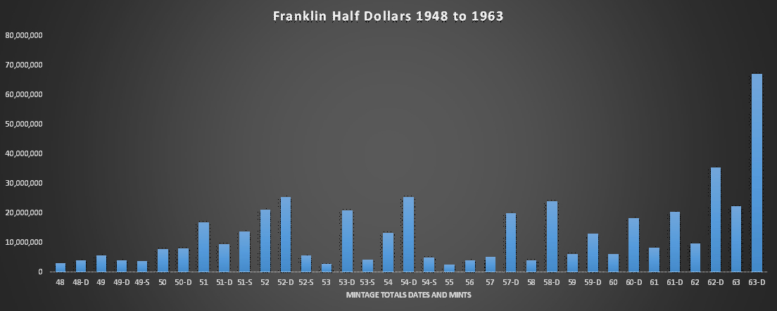 Mintages of Dates and Mints Charted of Franklin Half Dollars