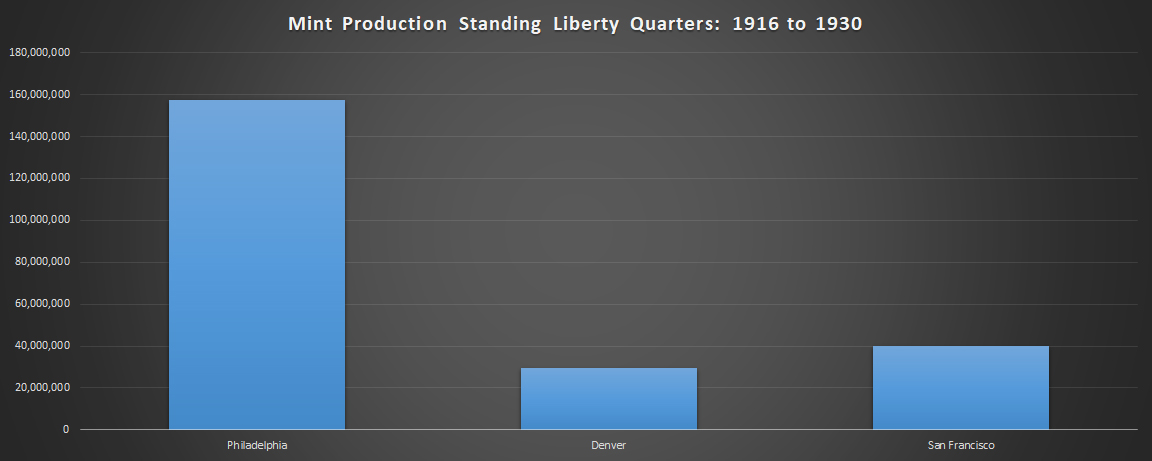 Mintage Production of Standing Liberty Quarters