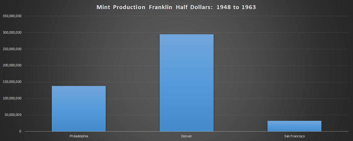 Chart of Mintage Totals of the Mints Striking Franklin Half Dollars