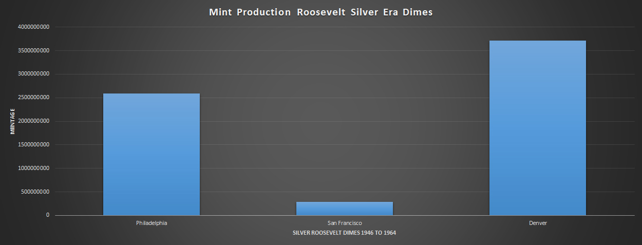 Graph of Mintage Totals by Mint