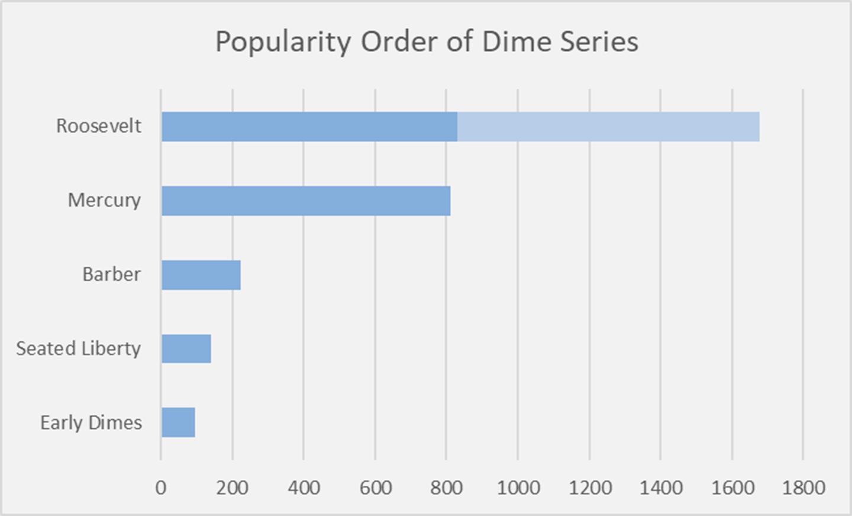 Popular Dime Series