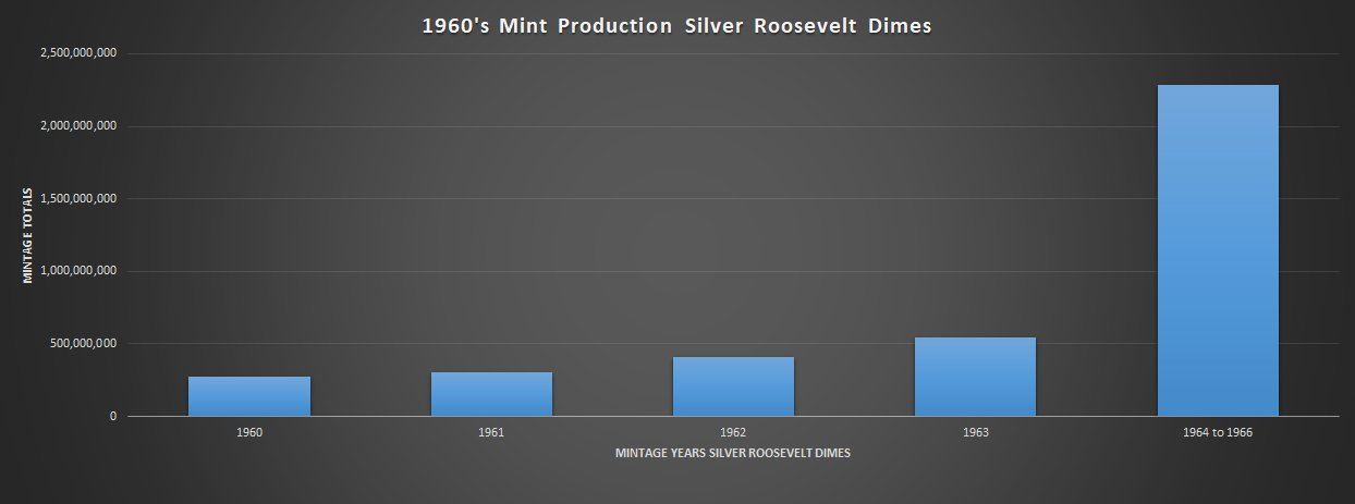 Mintages of 1960 to 1966 Silver Dimes