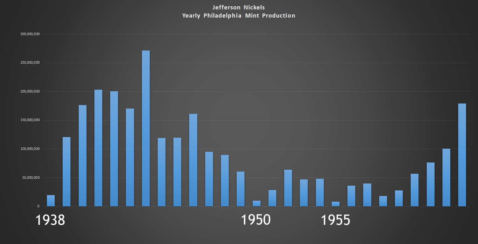 Graph - Yearly Production of Jefferson Nickels at Philadelphia Mint