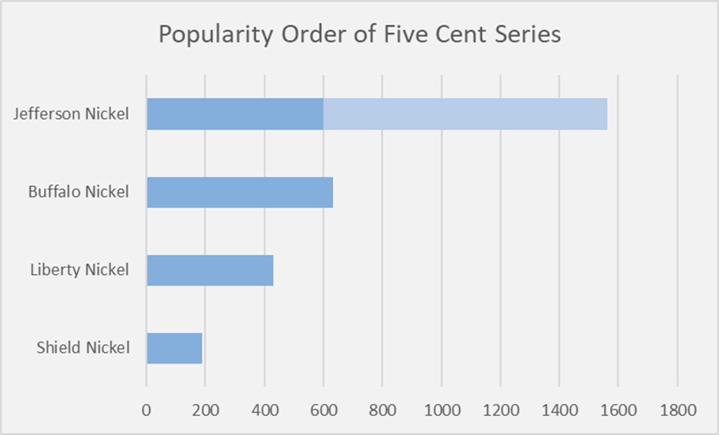 Popular Five Cent Series