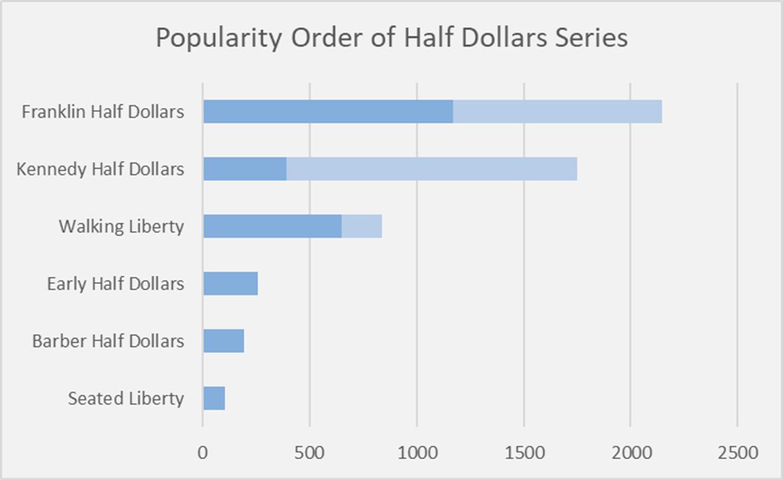 Popular Half Dollar Series