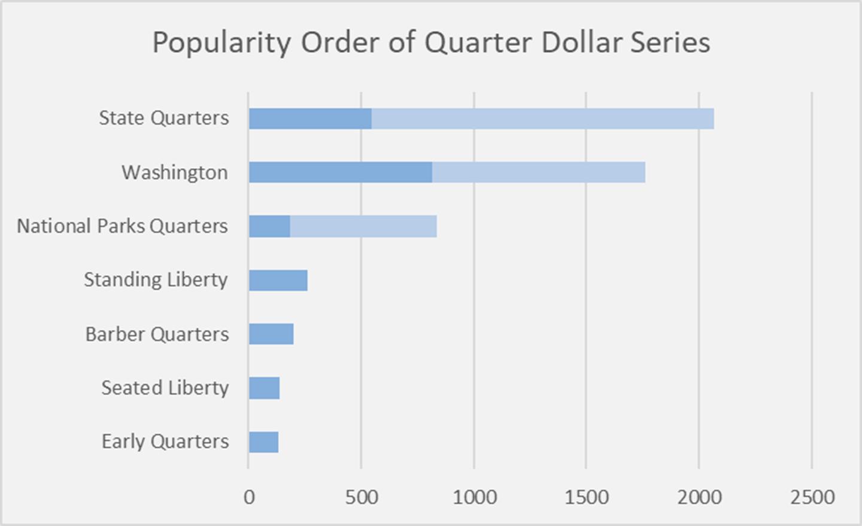 Popular Quarter Dollar Series