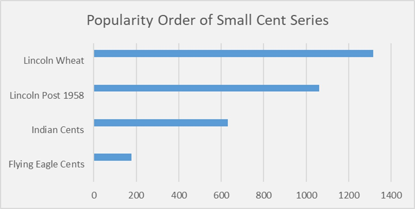 Popular Small Cent Series
